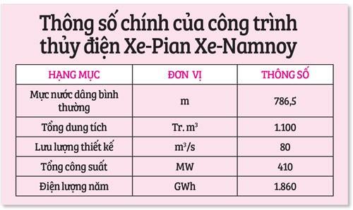 Vỡ đập ở Lào: Mực nước Tân Châu, Châu Đốc tăng 5-6 cm - Ảnh 2.