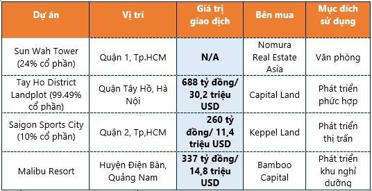 Thị trường BĐS nửa đầu năm: Sôi động dòng vốn ngoại - Ảnh 2.