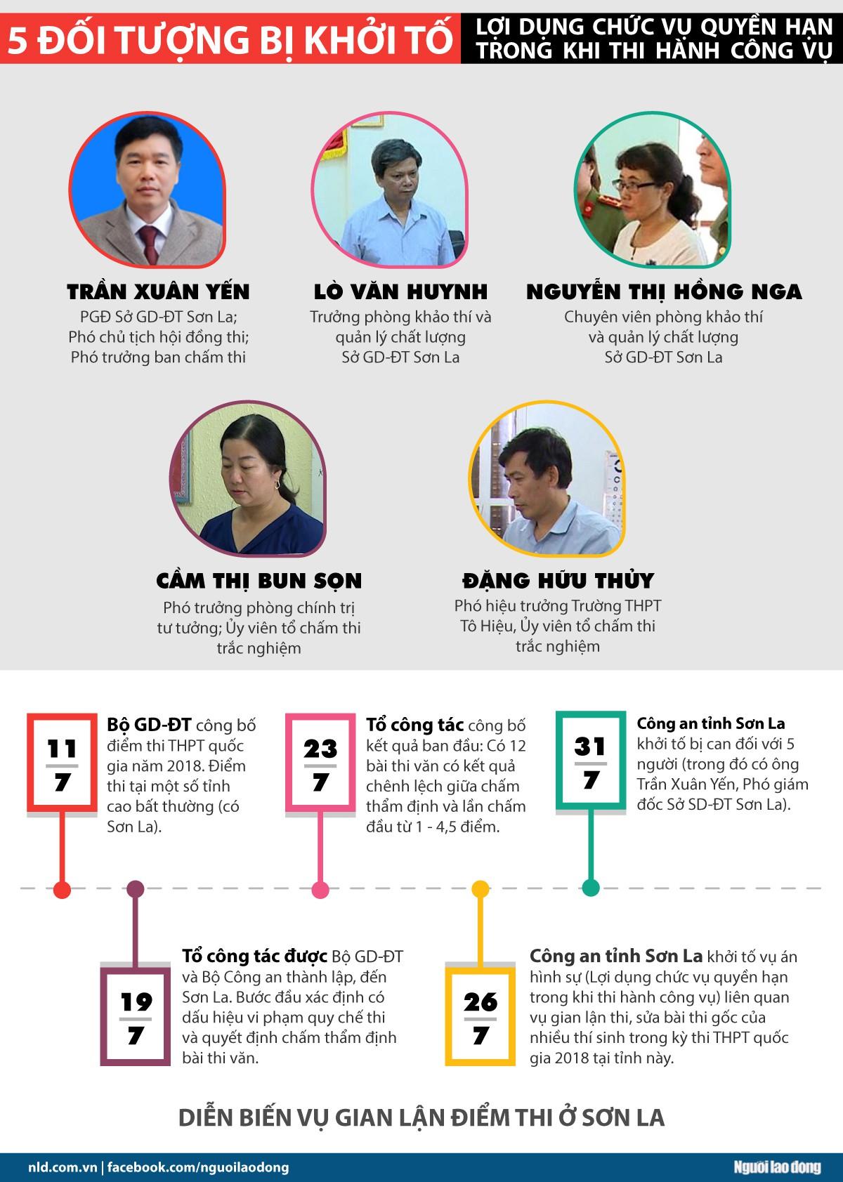 [Infographic] Diễn biến vụ 5 đối tượng liên quan gian lận điểm thi ở Sơn La - Ảnh 1.