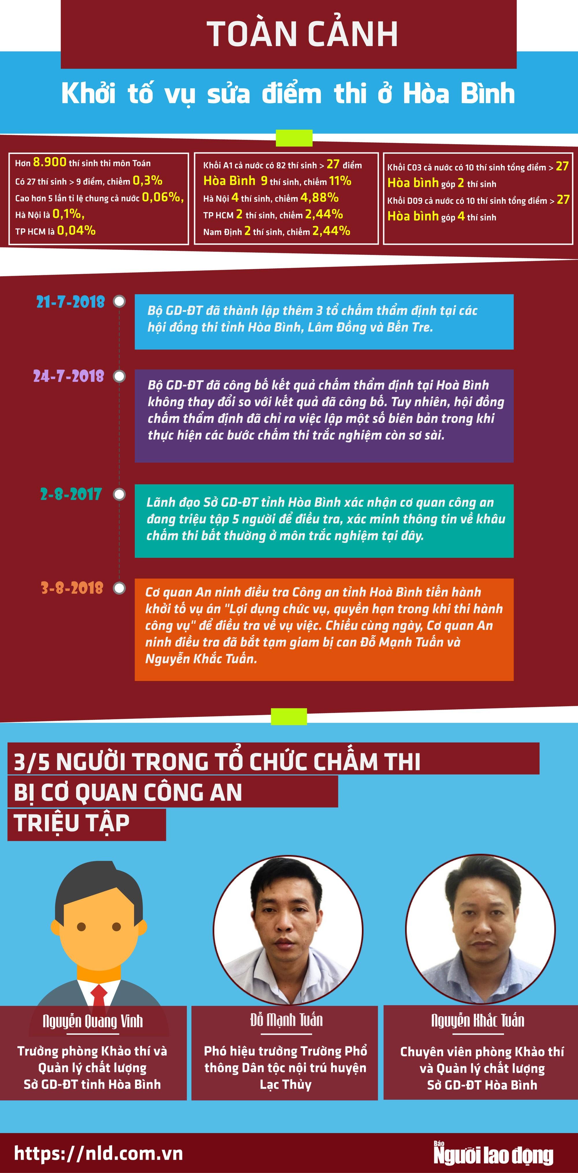 (Infographic) - Toàn cảnh vụ gian lận điểm thi ở Hòa Bình - Ảnh 1.