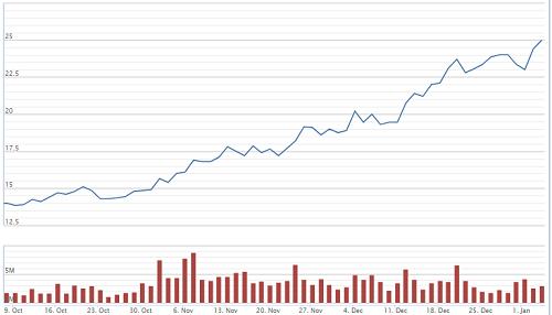 Cổ phiếu dầu khí trở lại - Ảnh 1.