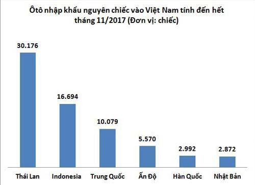 Những mẫu ôtô nhập khẩu hưởng thuế 0% cho khách Việt - Ảnh 1.