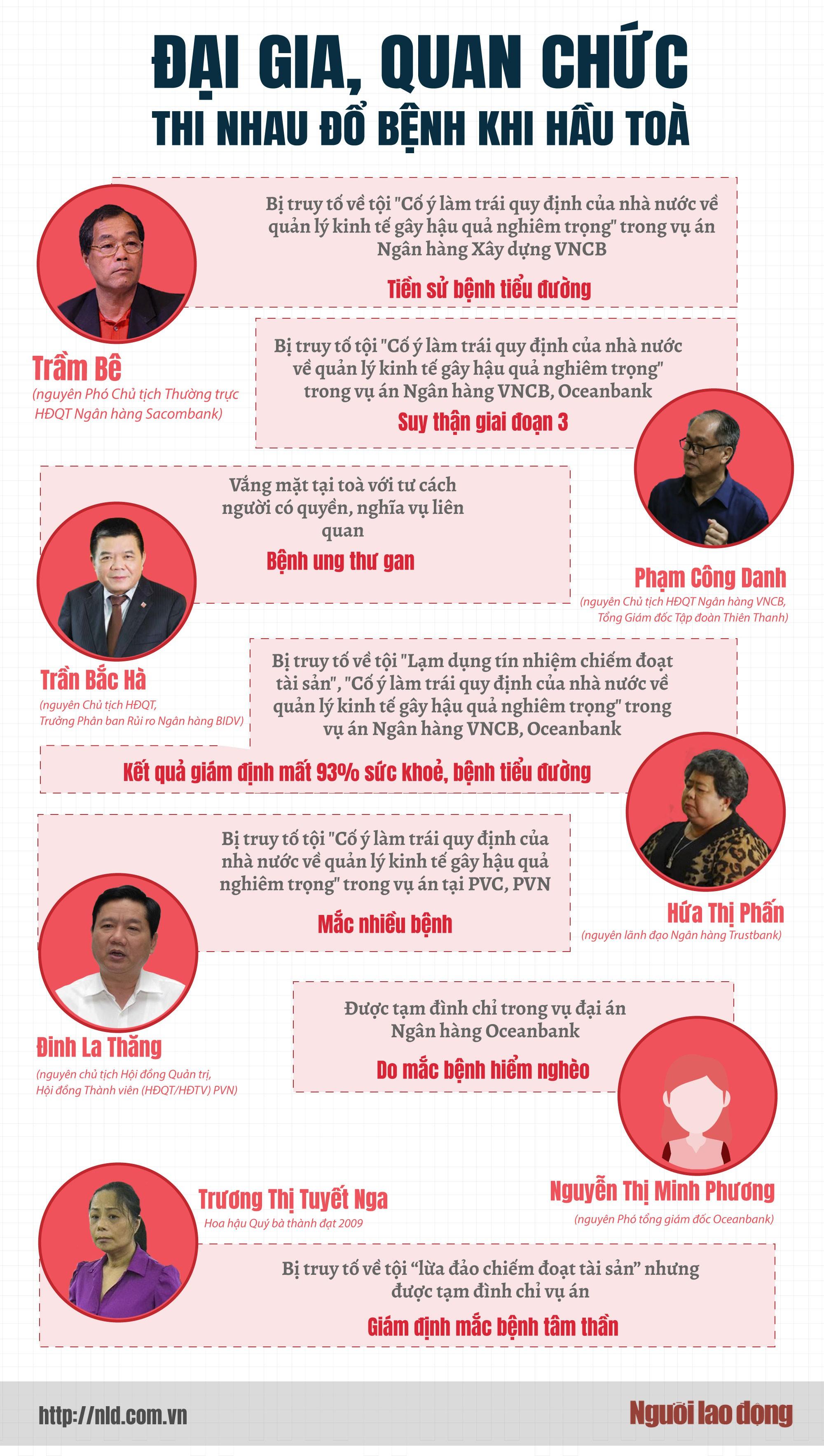 (Infographic) - Đại gia, quan chức thi nhau... đổ bệnh! - Ảnh 1.