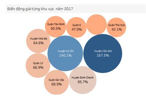 Giá đất quận nào ở TP HCM biến động mạnh nhất năm 2017? - Ảnh 1.