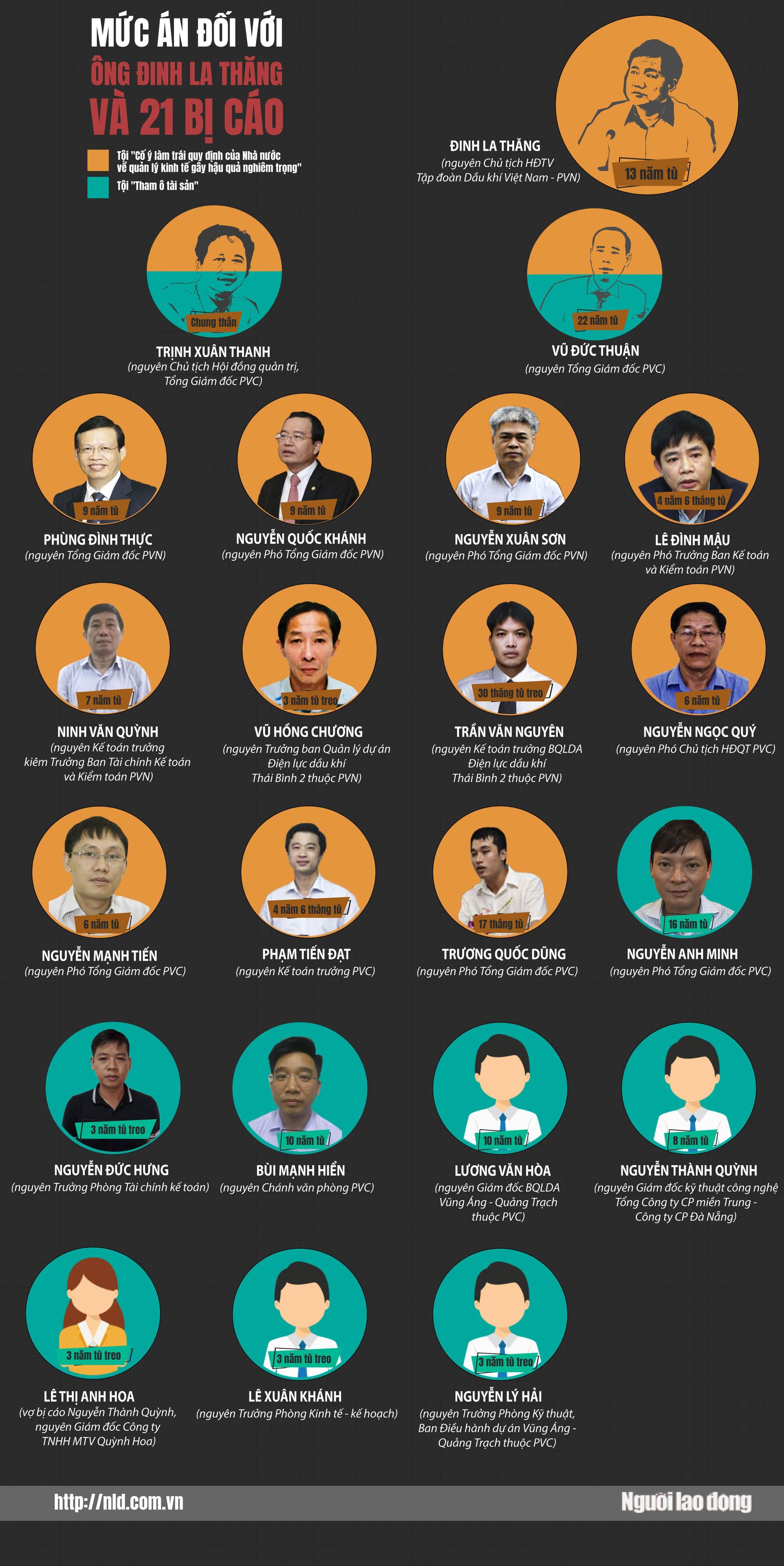 (Infographic) - Mức án cho bị cáo Đinh La Thăng và 21 đồng phạm - Ảnh 1.