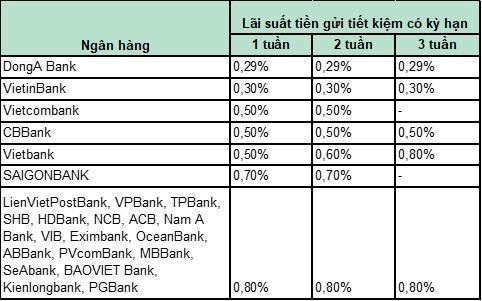 Để tiền không kỳ hạn ở ngân hàng nào lợi nhất? - Ảnh 2.