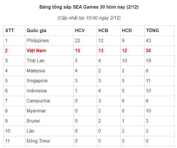 SEA Games 30: Lực sĩ Thạch Kim Tuấn vuột mất HCV đáng tiếc - Ảnh 15.