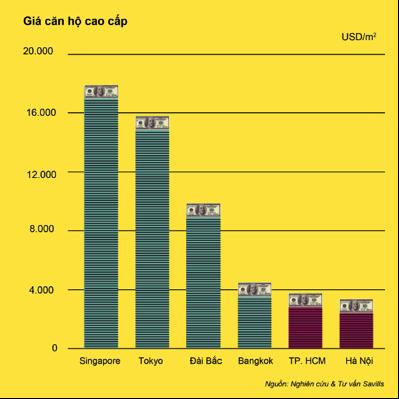 Bất động sản cao cấp tại Việt Nam: Thời điểm đầu tư đã tới? - Ảnh 2.