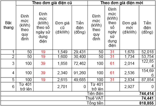 Giá điện mới được tính như thế nào?