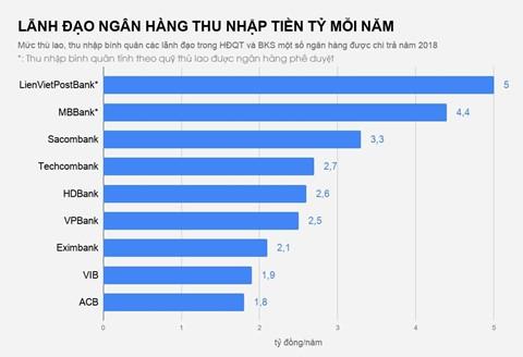 Các chủ tịch ngân hàng thu nhập bao nhiêu mỗi năm? - Ảnh 2.
