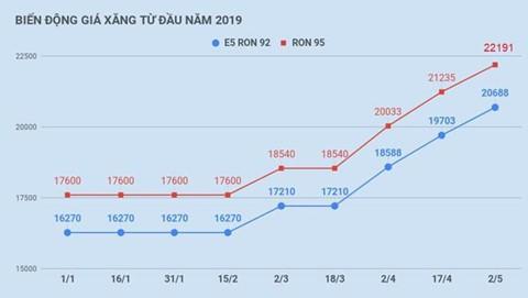Giá xăng dầu Việt Nam ở đâu so với các nước trong khu vực - Ảnh 1.