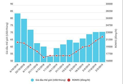 Giá xăng dầu Việt Nam ở đâu so với các nước trong khu vực - Ảnh 2.