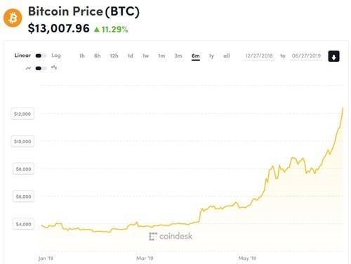 Bitcoin tiến sát 14.000 USD, lên đỉnh 17 tháng - Ảnh 1.