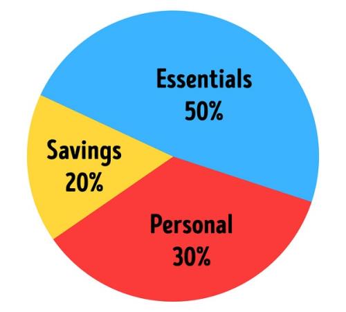 Những quy tắc tiết kiệm tiền của người giàu - Ảnh 3.