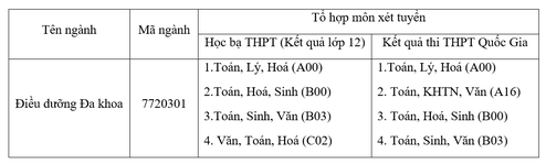 Đại học Duy Tân tuyển sinh ngành Điều dưỡng Đa khoa năm 2019 - Ảnh 3.