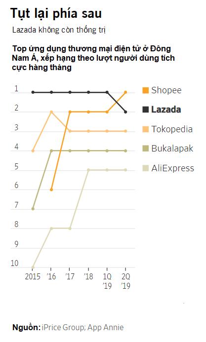 Tại sao Alibaba gặp khó ở thị trường Việt Nam? - Ảnh 2.