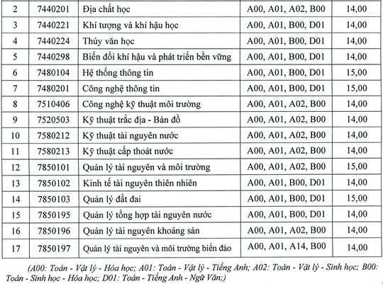 Nhiều trường ĐH tiếp tục công bố điểm chuẩn - Ảnh 11.