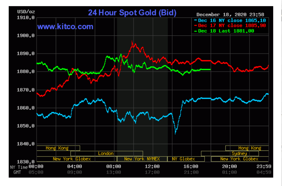 Gold price today 20-12: A week