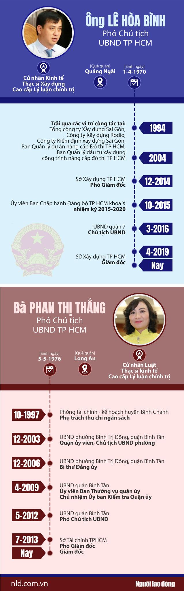 TP HCM có 2 tân phó chủ tịch UBND TP - Ảnh 1.