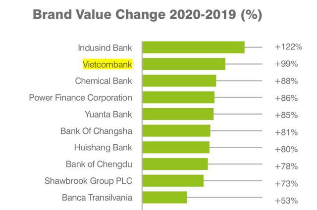Thương hiệu Vietcombank - Top 2 ngân hàng tăng trưởng cao nhất toàn cầu - Ảnh 1.