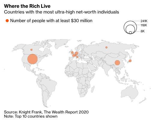 Mỹ vẫn vượt Trung Quốc về số người siêu giàu mới - Ảnh 1.