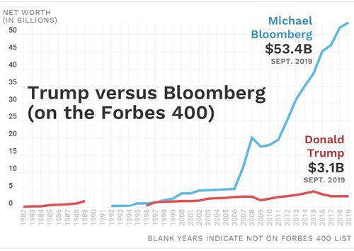 Michael Bloomberg giàu gấp 17 lần ông Donald Trump - Ảnh 2.