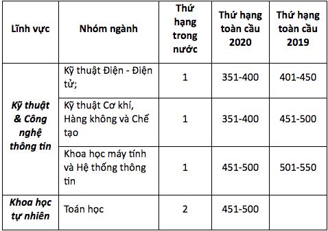 Trường ĐH Bách khoa Hà Nội tăng 100 hạng trong bảng xếp hạng thế giới - Ảnh 2.