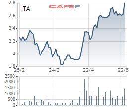 Cổ phiếu khu công nghiệp đang giúp nhà đầu tư kiếm bộn tiền - Ảnh 3.