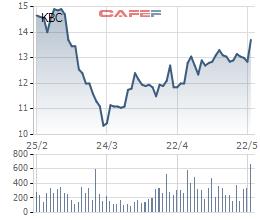 Cổ phiếu khu công nghiệp đang giúp nhà đầu tư kiếm bộn tiền - Ảnh 4.