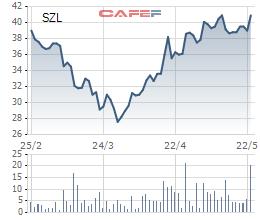 Cổ phiếu khu công nghiệp đang giúp nhà đầu tư kiếm bộn tiền - Ảnh 5.