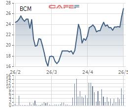 Cổ phiếu khu công nghiệp đang giúp nhà đầu tư kiếm bộn tiền - Ảnh 7.