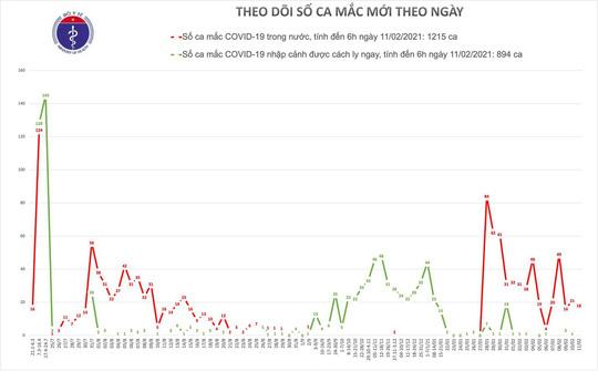 Sáng 30 Tết, Việt Nam có thêm 18 ca mắc Covid-19 trong cộng đồng - Ảnh 1.