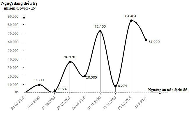 [eMagazine] - Việt Nam đang trải qua làn sóng lây nhiễm Covid-19 lần thứ 3, bao giờ kết thúc? - Ảnh 4.