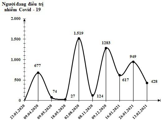 [eMagazine] - Việt Nam đang trải qua làn sóng lây nhiễm Covid-19 lần thứ 3, bao giờ kết thúc? - Ảnh 5.