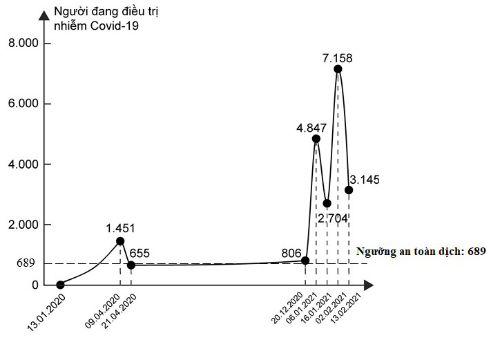 [eMagazine] - Việt Nam đang trải qua làn sóng lây nhiễm Covid-19 lần thứ 3, bao giờ kết thúc? - Ảnh 7.