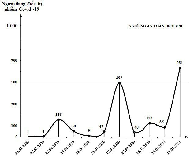 [eMagazine] - Việt Nam đang trải qua làn sóng lây nhiễm Covid-19 lần thứ 3, bao giờ kết thúc? - Ảnh 10.