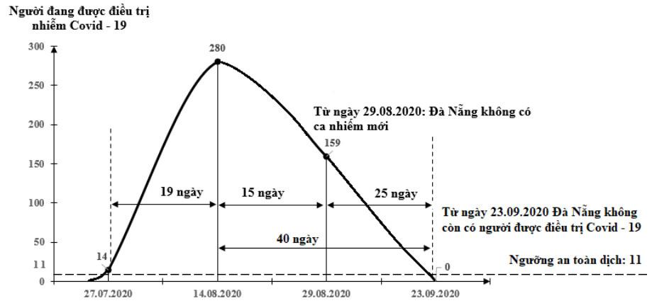 [eMagazine] - Việt Nam đang trải qua làn sóng lây nhiễm Covid-19 lần thứ 3, bao giờ kết thúc? - Ảnh 12.