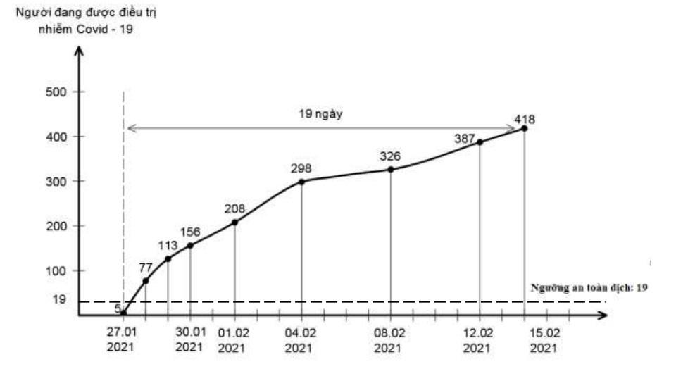 [eMagazine] - Việt Nam đang trải qua làn sóng lây nhiễm Covid-19 lần thứ 3, bao giờ kết thúc? - Ảnh 13.