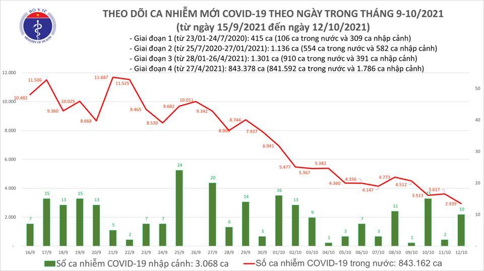 Ngày 12-10, số ca mắc Covid-19 cả nước thấp nhất trong 2,5 tháng qua - Ảnh 1.