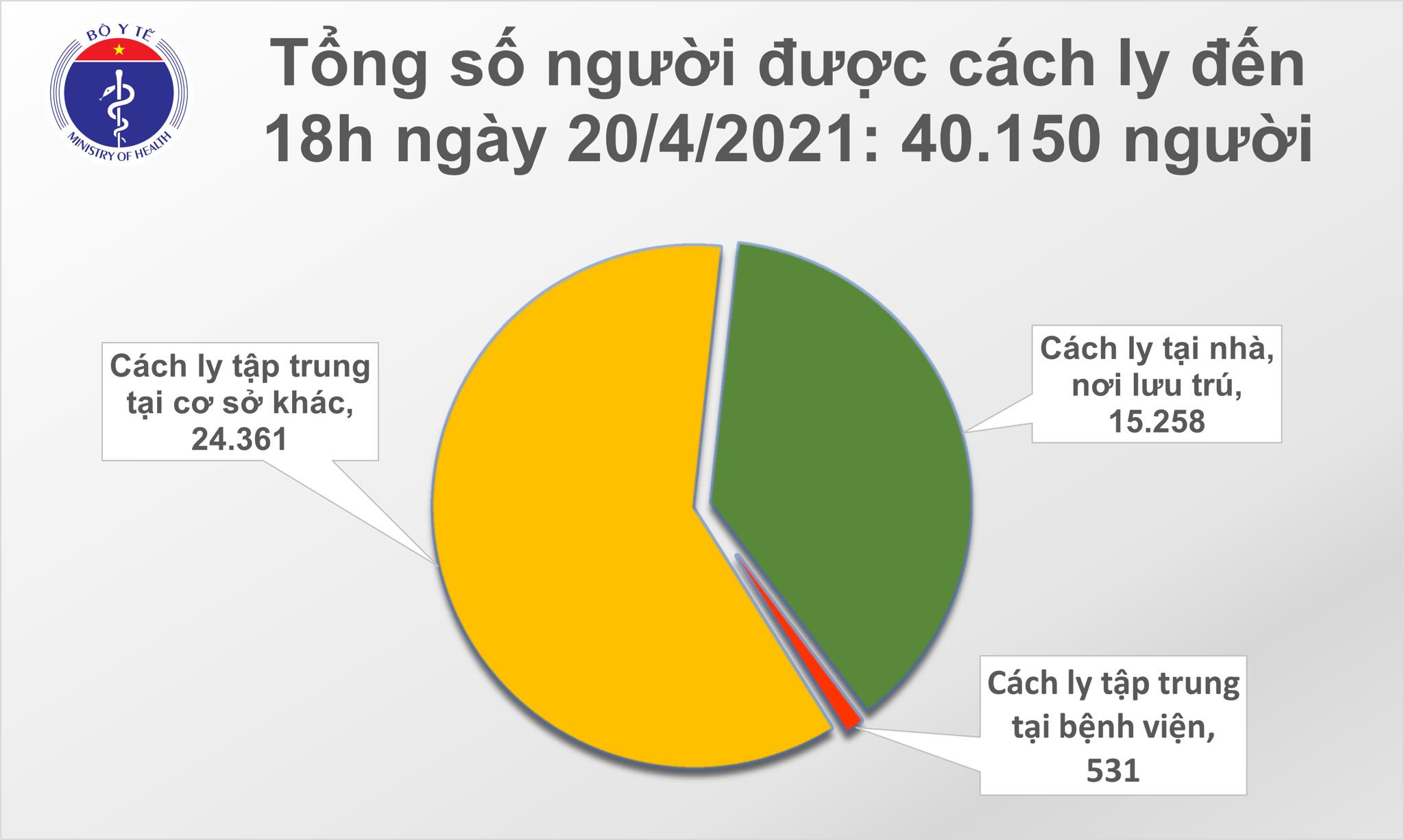 On the afternoon of April 20, 10 new cases of Covid-19 were added to 5 provinces and cities - Photo 2.