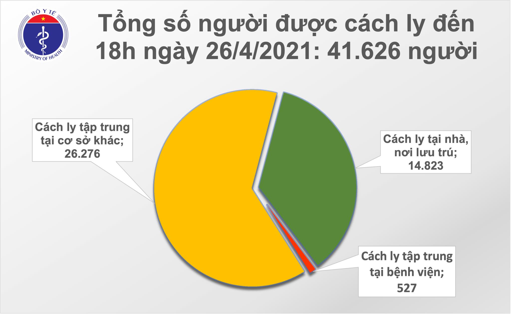 On the afternoon of April 26, there were 6 cases of Covid-19 in Ho Chi Minh City, Ba Ria-Vung Tau and Hanoi - Photo 2.