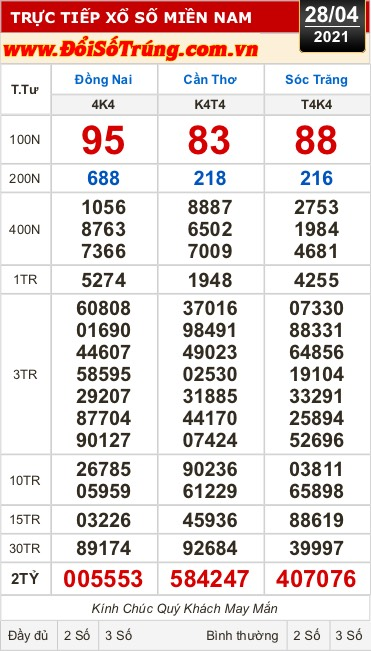 Kết quả xổ số hôm nay 28-4: Ba giải đặc biệt có 2 số đuôi 53, 47, 76 - Ảnh 1.