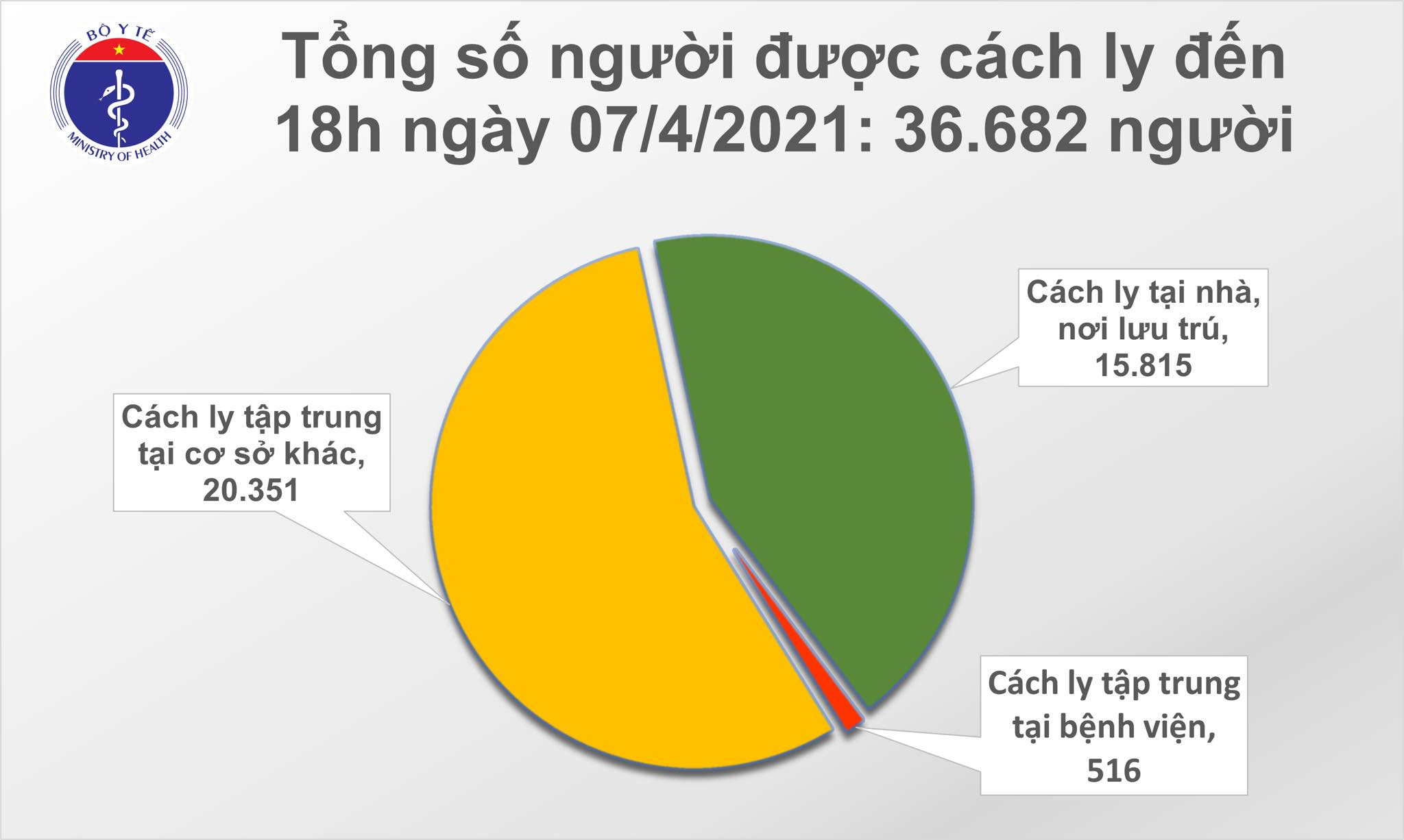 Ho Chi Minh City and 4 localities recorded an additional 11 cases of Covid-19 - Photo 2.