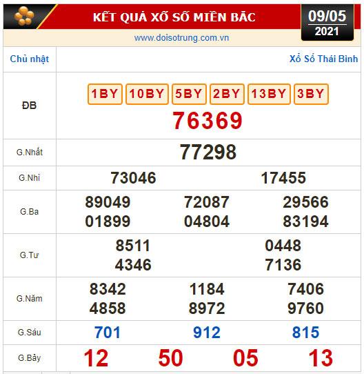 Kết quả xổ số hôm nay 9-5: Tiền Giang, Kiên Giang, Đà Lạt, Kon Tum, Khánh Hòa, Thái Bình - Ảnh 3.
