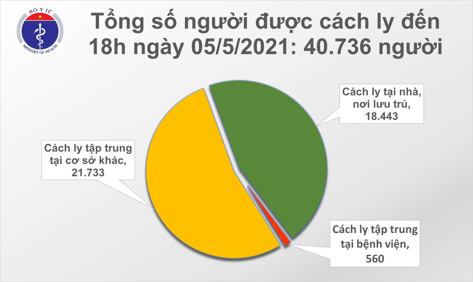 On the afternoon of May 5, an additional 26 cases of Covid-19 were found, with 18 cases discovered in the community - Photo 3.