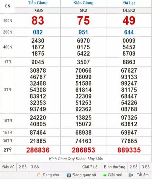 Kết quả xổ số hôm nay 9-5: Tiền Giang, Kiên Giang, Đà Lạt, Kon Tum, Khánh Hòa, Thái Bình - Ảnh 1.