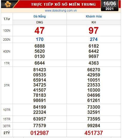 Kết quả xổ số hôm nay 16-6: Đồng Nai, Cần Thơ, Sóc Trăng, Đà Nẵng, Khánh Hòa, Bắc Ninh - Ảnh 2.