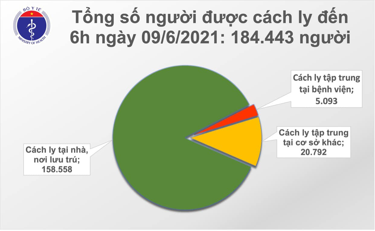 On the morning of June 9, there were 64 more Covid-19 cases, 23 imported cases - Photo 2.