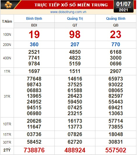 Kết quả xổ số hôm nay 1-7: Tây Ninh, An Giang, Bình Thuận, Bình Định, Quảng Trị, Quảng Bình, Hà Nội - Ảnh 2.