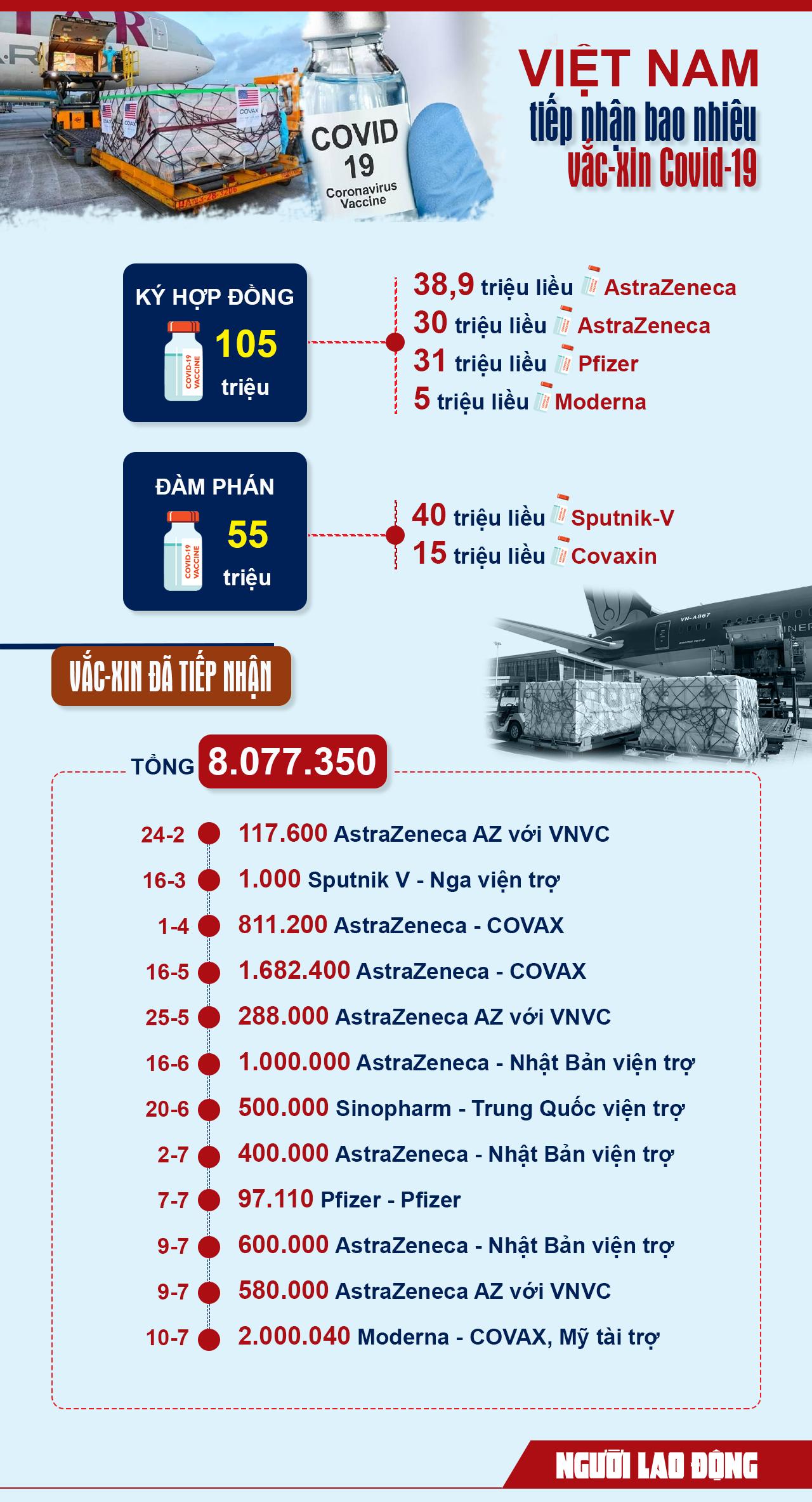 [Infographic] Việt Nam đã tiếp nhận bao nhiêu vắc-xin phòng Covid-19? - Ảnh 1.